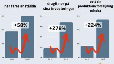 Fortsatt svår situation för Dalarnas företag