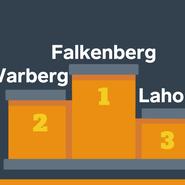 Ny ranking: Falkenberg har Hallands bästa företagsklimat medan Halmstad fortsätter att tappa