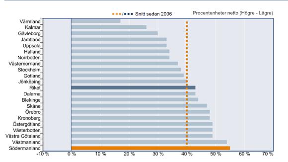 Graf över produktionen/försäljningsvolymen om 6 mån