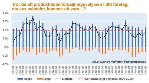 Graf över förväntad produktion och försäljningvolym de kommande sex månaderna