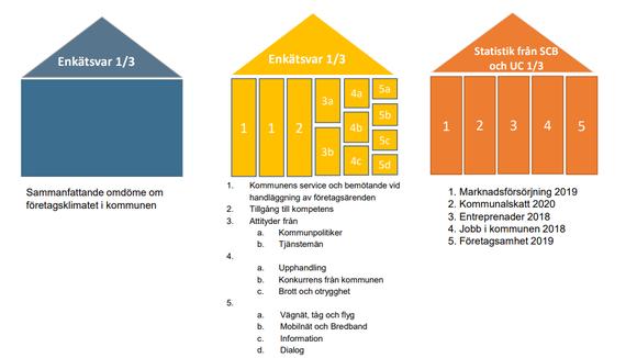 Illustration över rankingens olika delar